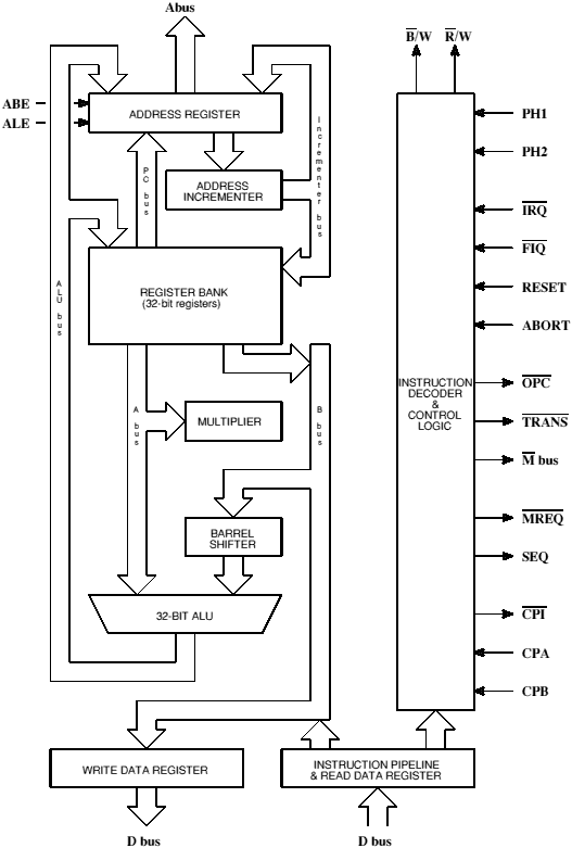block diagram of arm processor  zen diagram, basic block diagram of arm processor, block diagram of 16 bit arm processor, block diagram of arm processor