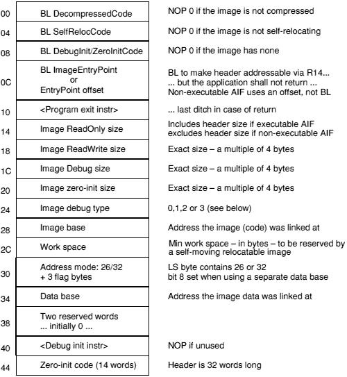 Desktop Tools: Appendix E: Code file formats