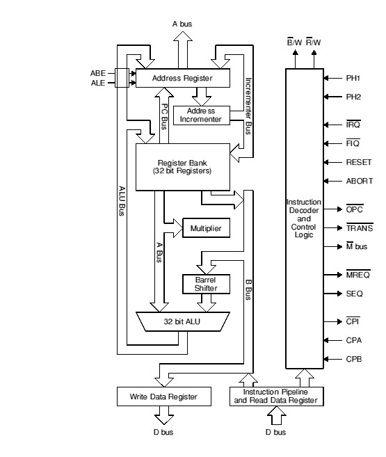 risc os prms: volume 5a: chapter 99: arm hardware, Wiring block